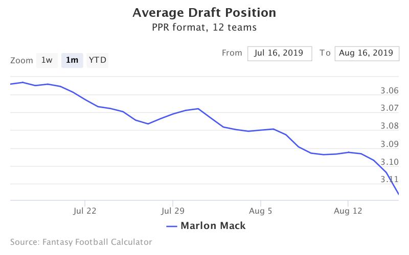 Fantasy Football ADP for Marlon Mack