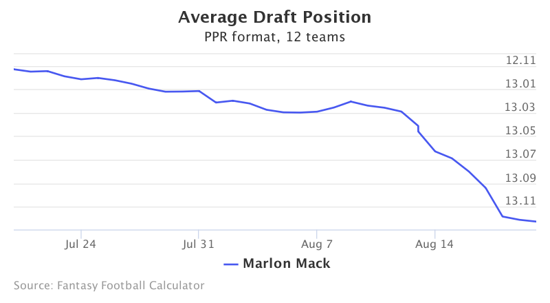Fantasy Football ADP for Marlon Mack