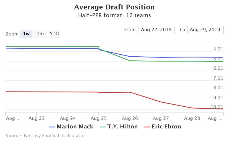 Fantasy Football ADP for Marlon Mack, T.Y. Hilton, Eric Ebron