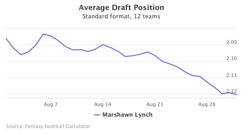 Fantasy Football ADP for Marshawn Lynch