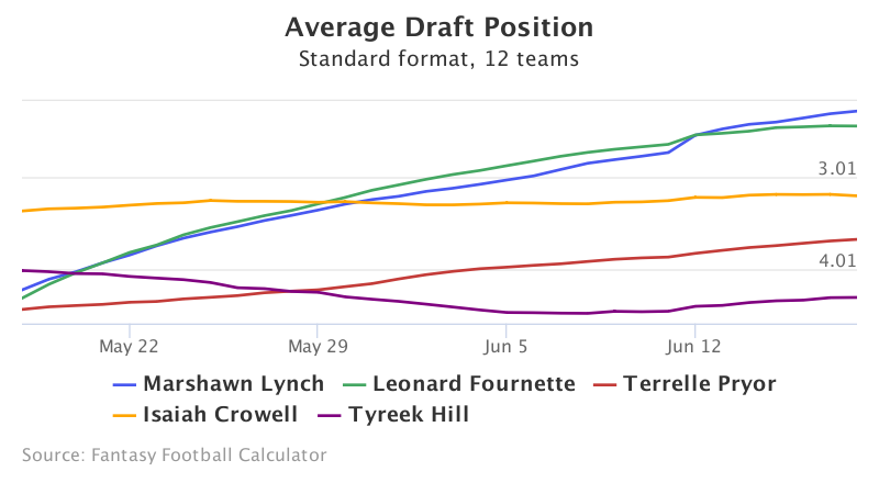 Fantasy Football ADP for <a rel=