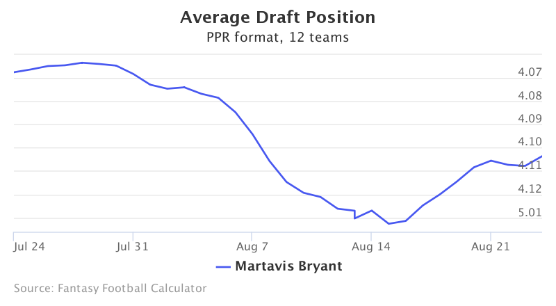Fantasy Football ADP for Martavis Bryant
