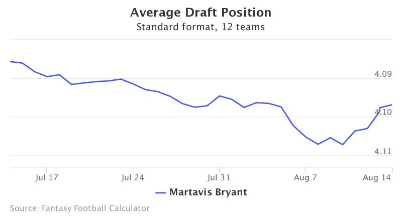 Fantasy Football ADP for Martavis Bryant