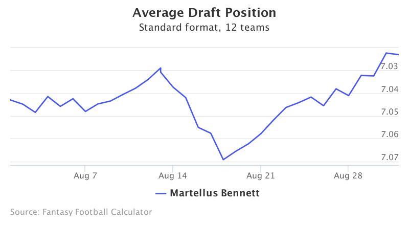 Fantasy Football ADP for Martellus Bennett