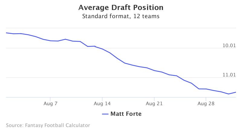Fantasy Football ADP for Matt Forte