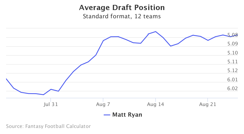 Fantasy Football ADP for Matt Ryan