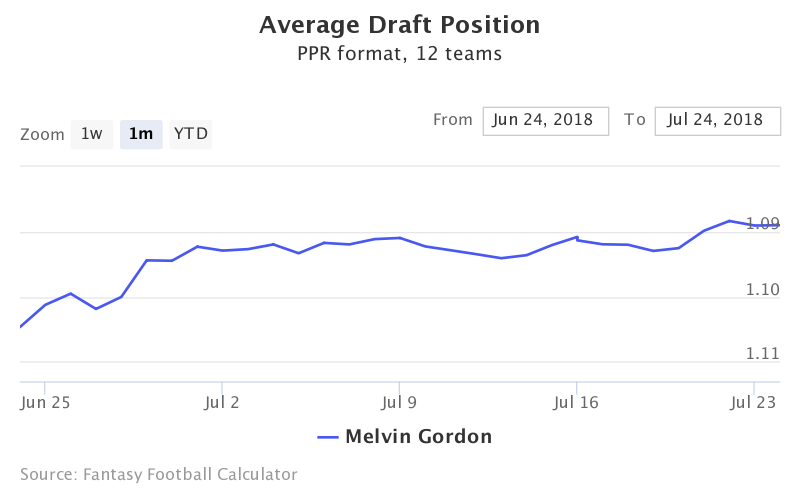Fantasy Football ADP for Melvin Gordon