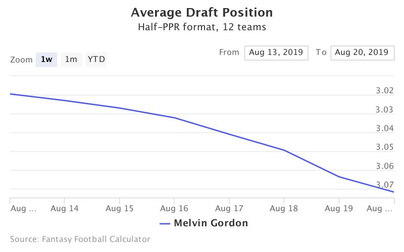 Fantasy Football ADP for Melvin Gordon
