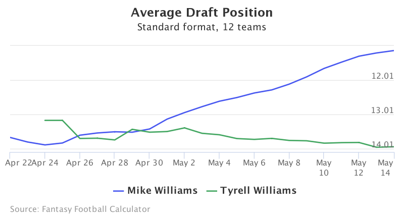 Fantasy Football ADP for Mike Williams, Tyrell Williams