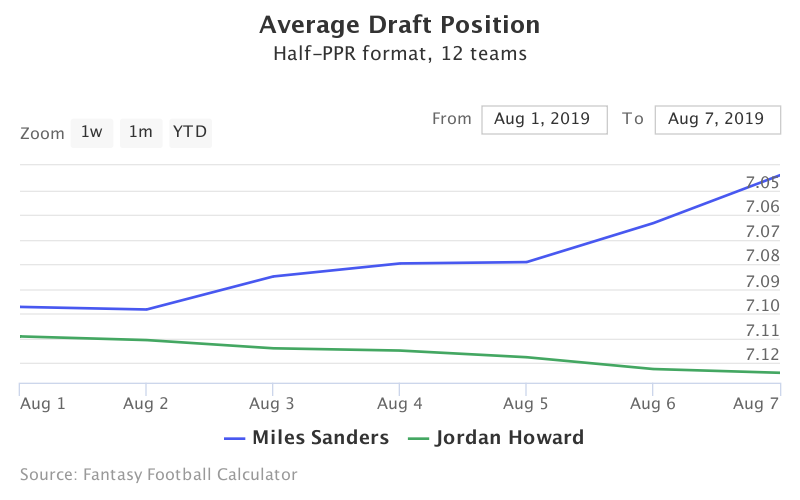 Fantasy Football ADP for Miles Sanders, Jordan Howard