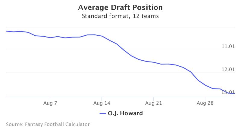 Fantasy Football ADP for O.J. Howard