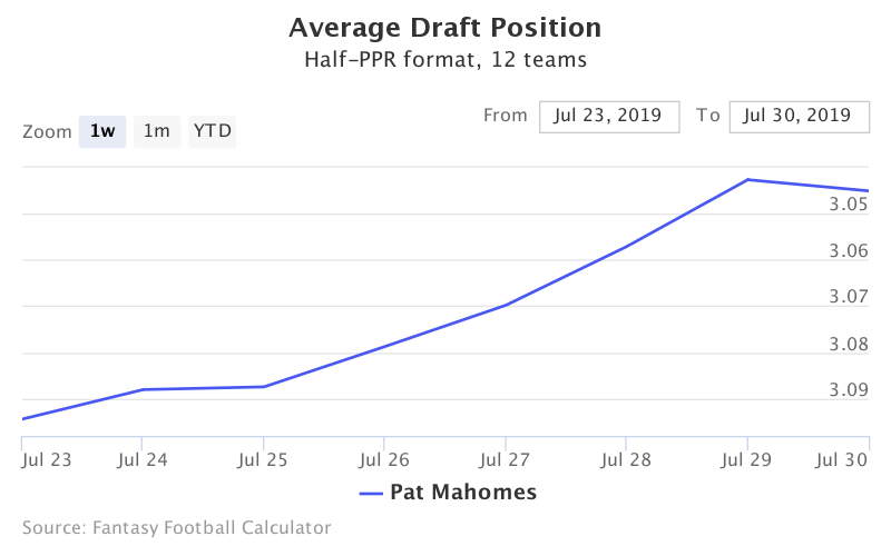 Fantasy Football ADP for Pat Mahomes