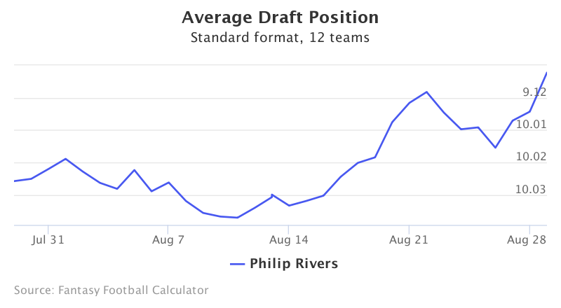 Fantasy Football ADP for Philip Rivers