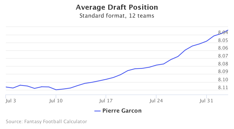 Fantasy Football ADP for Pierre Garcon