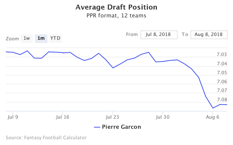 Fantasy Football ADP for Pierre Garcon