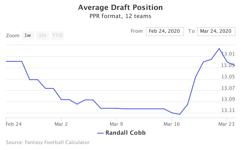 Fantasy Football ADP for Randall Cobb