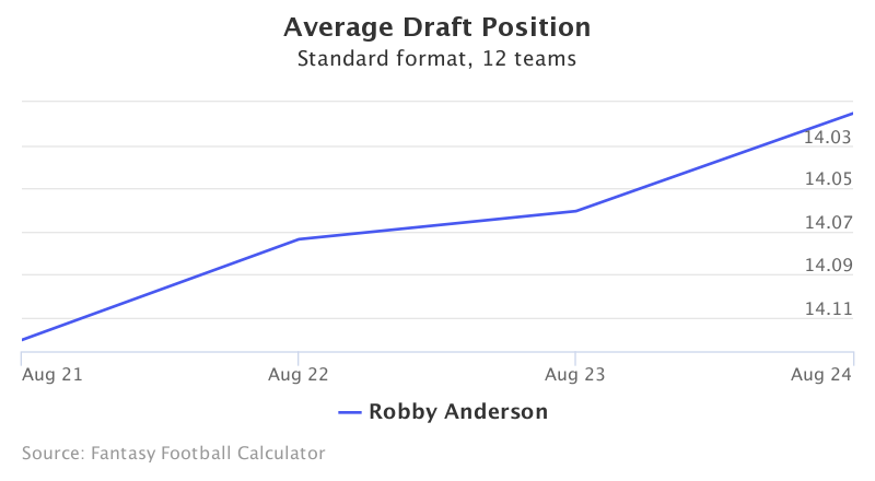 Fantasy Football ADP for Robby Anderson