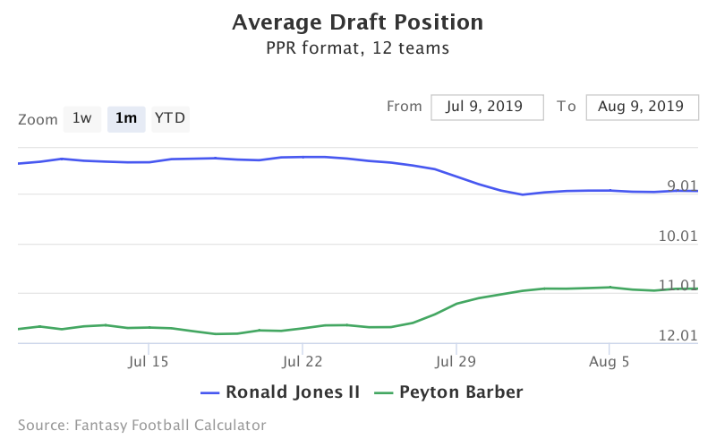 Fantasy football adp for ronald jones ii, peyton barber