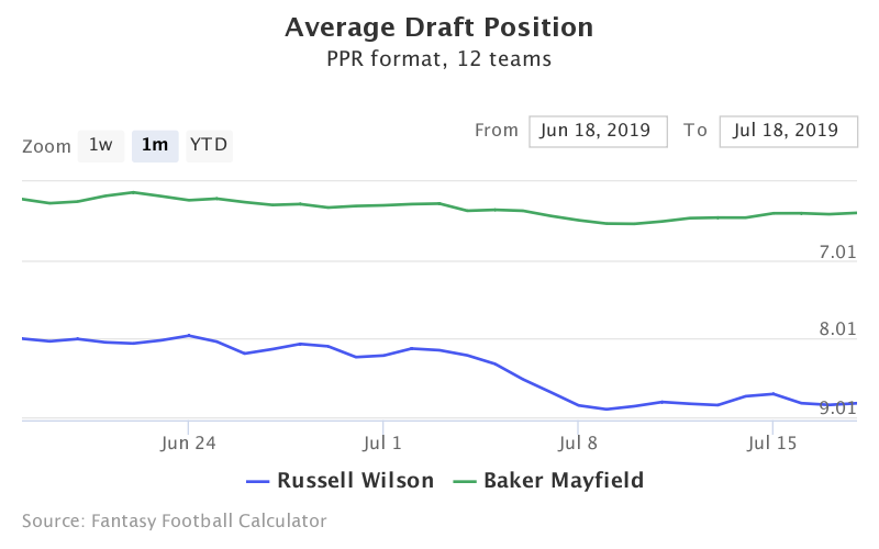Fantasy Football ADP for Russell Wilson, Baker Mayfield
