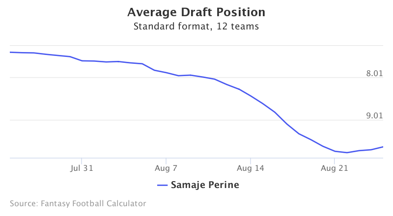 Fantasy Football ADP for Samaje Perine