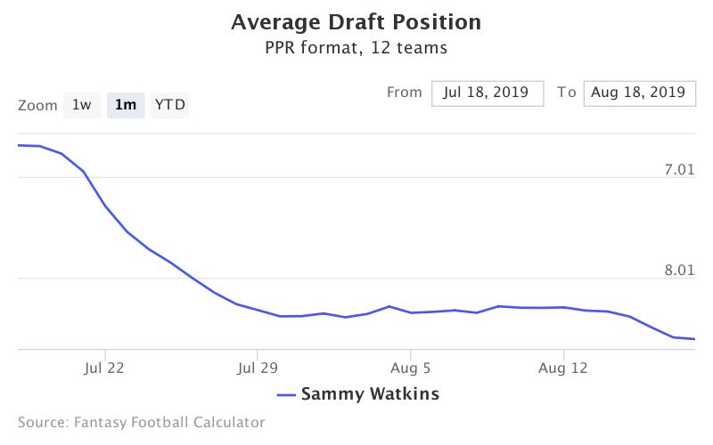 Fantasy Football ADP for Sammy Watkins