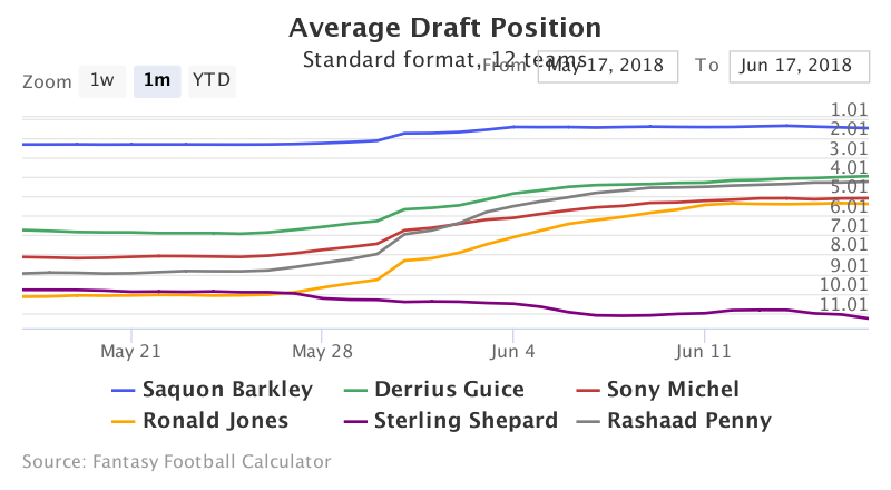 Fantasy Football ADP for Saquon Barkley, Derrius Guice, Sony Michel, Ronald Jones, Sterling Shepard, Rashaad Penny