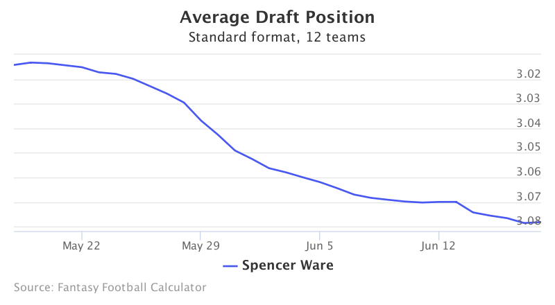 Fantasy Football ADP for Spencer Ware