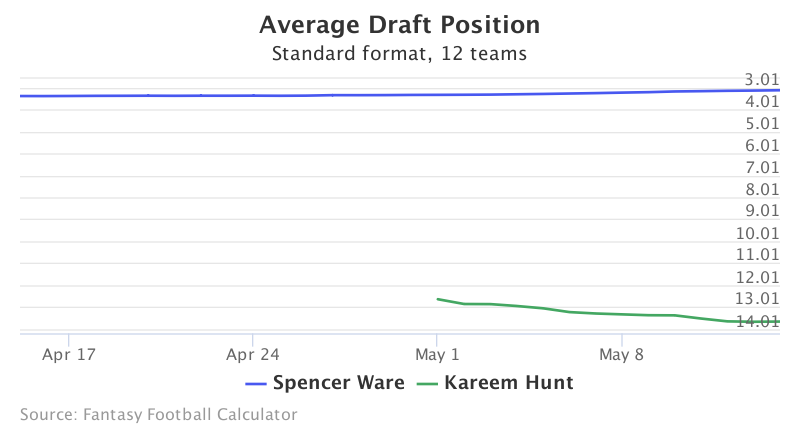 Fantasy Football ADP for Spencer Ware, Kareem Hunt