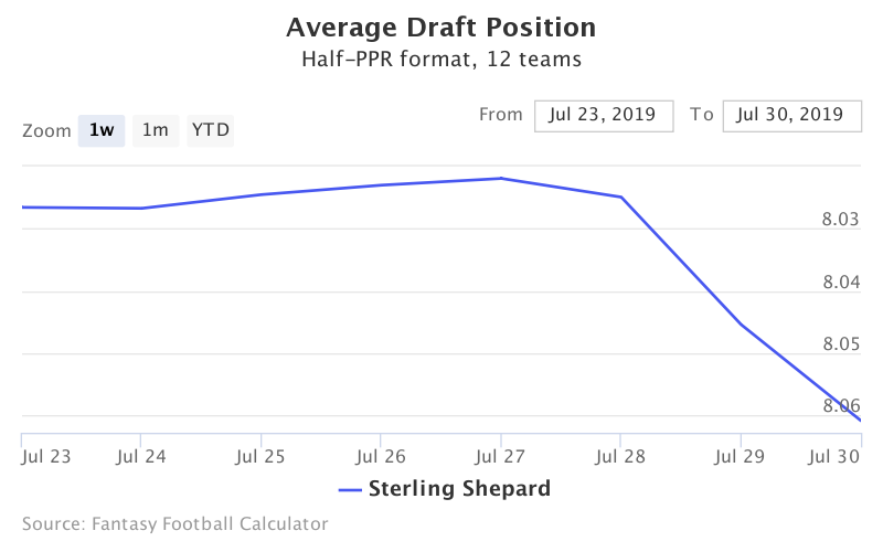 Fantasy Football ADP for Sterling Shepard
