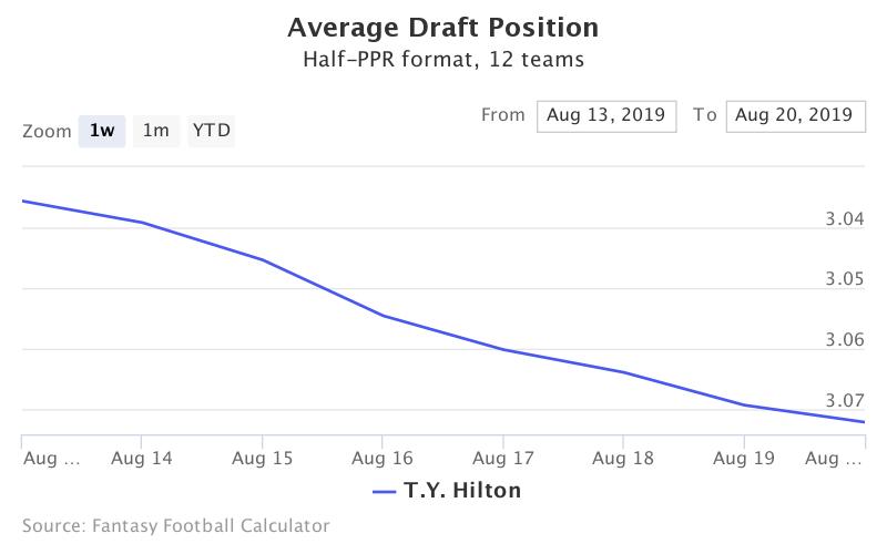 Fantasy Football ADP for T.Y. Hilton