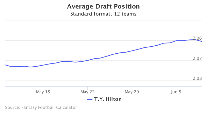 Fantasy Football ADP for T.Y. Hilton