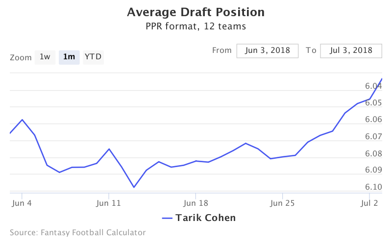 Fantasy Football ADP for Tarik Cohen