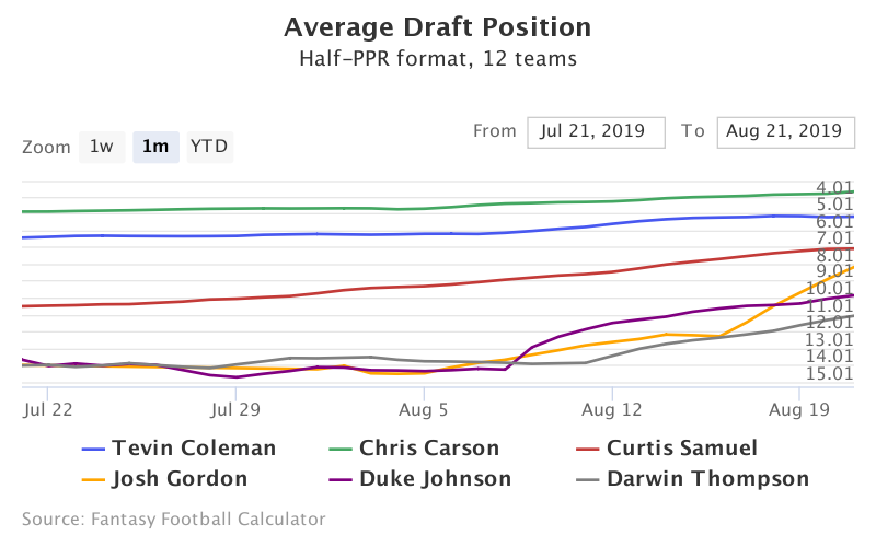 Fantasy Football ADP for Tevin Coleman, Chris Carson, Curtis Samuel, Josh Gordon, Duke Johnson, Darwin Thompson