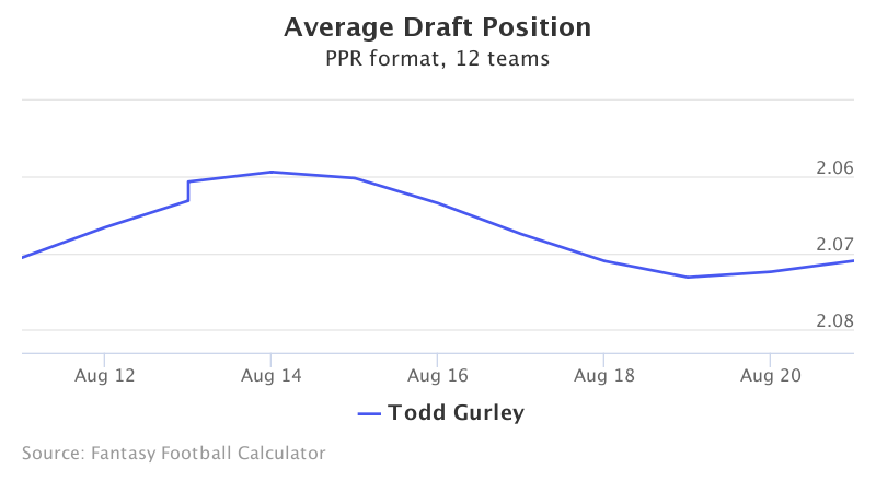 Fantasy Football ADP for Todd Gurley