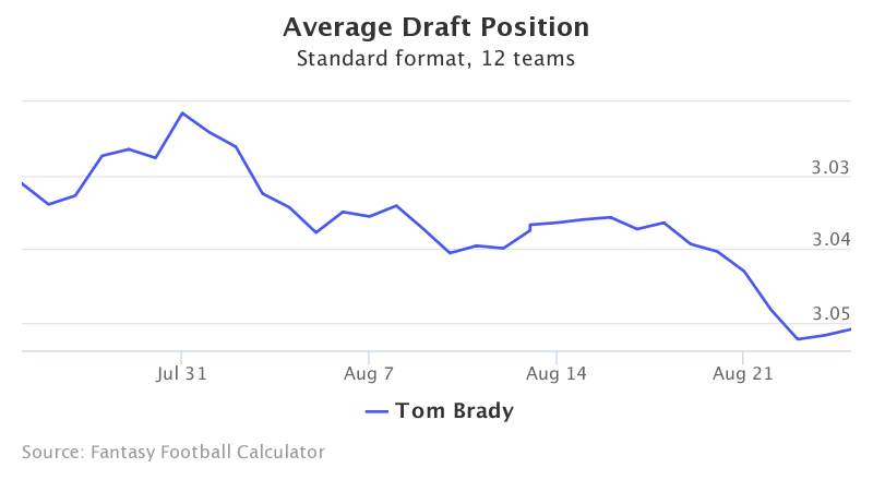 Fantasy Football ADP for Tom Brady