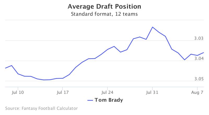 Fantasy Football ADP for Tom Brady