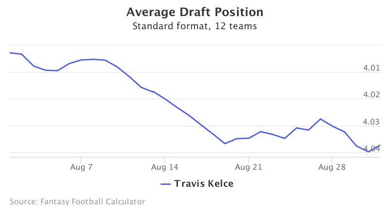 Fantasy Football ADP for Travis Kelce