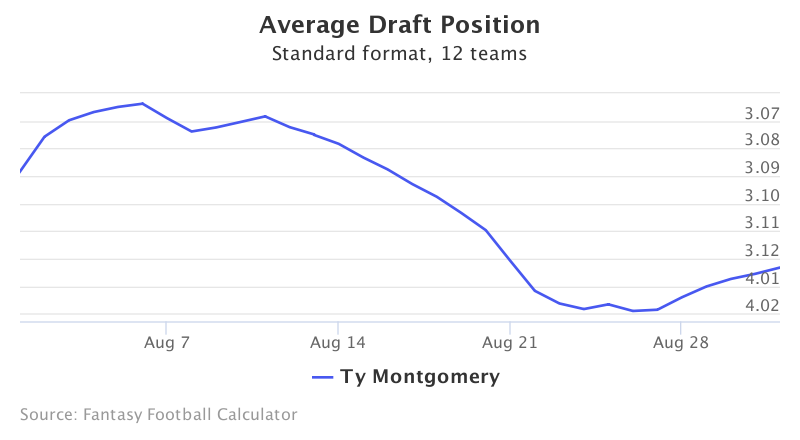 Fantasy Football ADP for Ty Montgomery