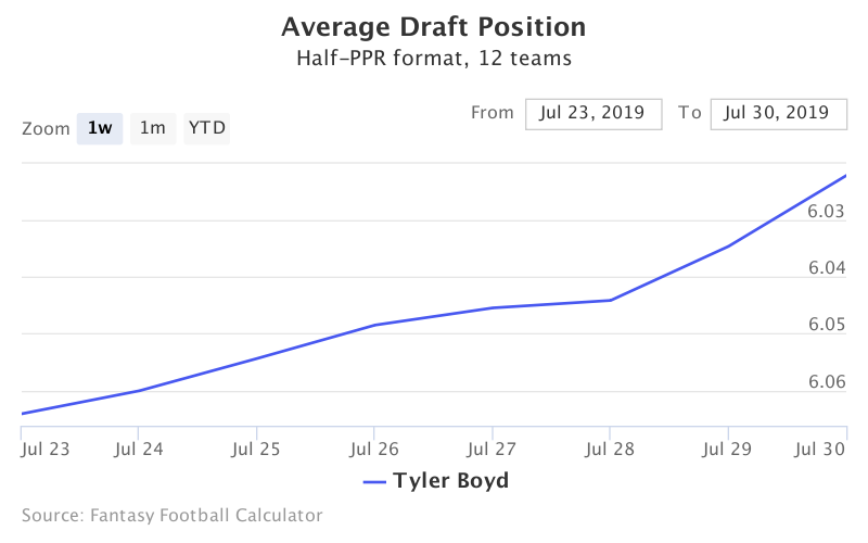 Fantasy Football ADP for Tyler Boyd