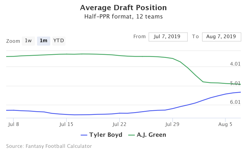 Fantasy Football ADP for Tyler Boyd, A.J. Green