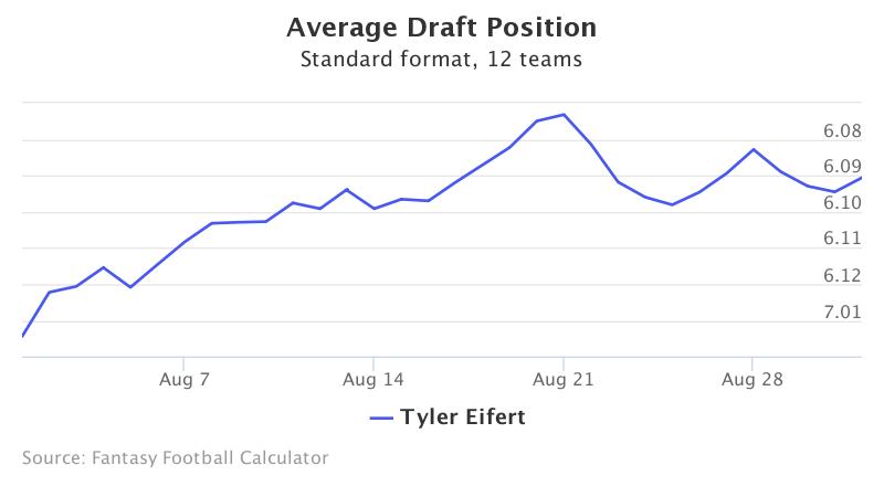 Fantasy Football ADP for Tyler Eifert