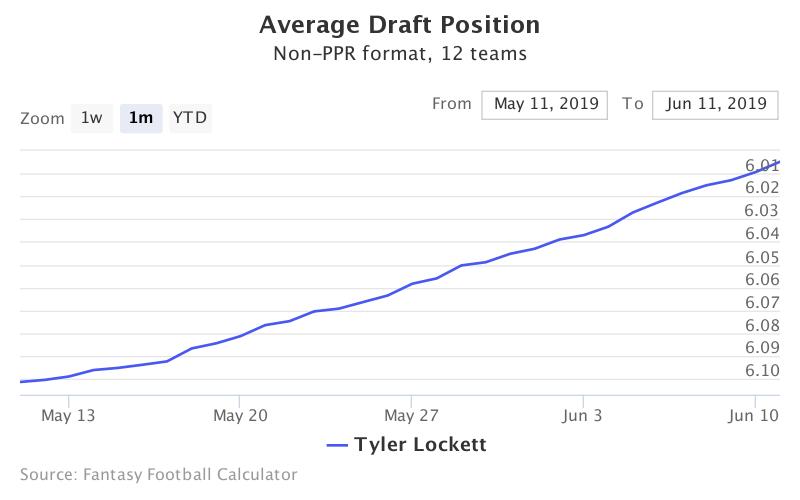 Fantasy Football ADP for Tyler Lockett