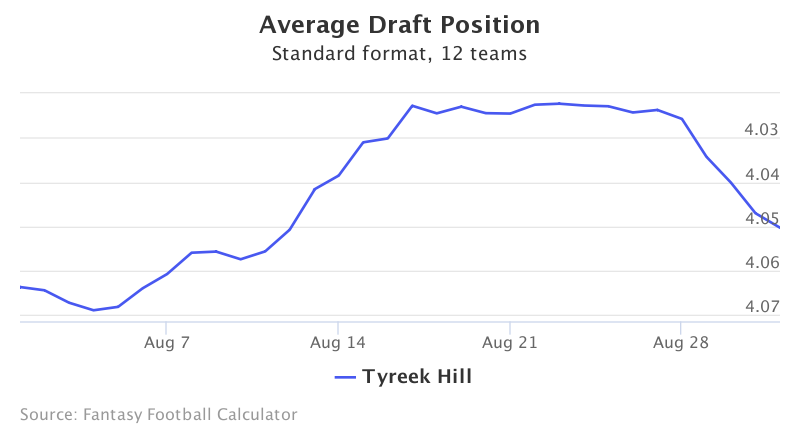 Fantasy Football ADP for Tyreek Hill