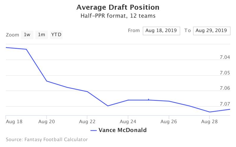 Fantasy Football ADP for Vance McDonald