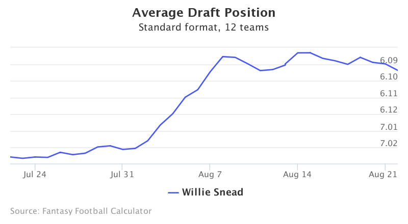 Fantasy Football ADP for Willie Snead