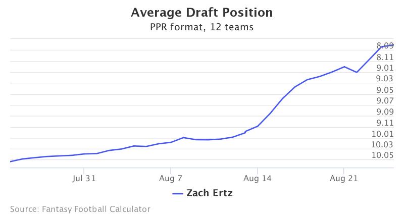 Fantasy Football ADP for Zach  Ertz